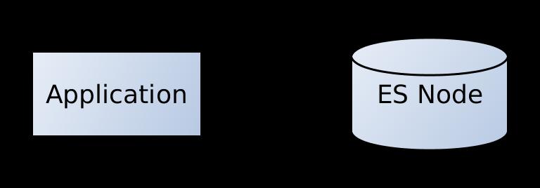Java Clients for Elasticsearch Transcript · Florian Hopf