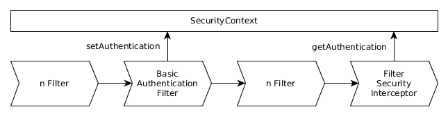 Filter Chain